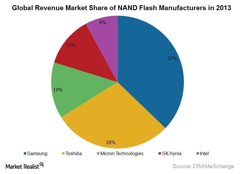 nand market sharepngautocompresscformatandixlibphp