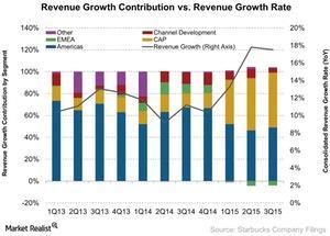 uploads/2015/10/Revenue-Growth-Contribution-vs-Revenue-Growth-Rate-2015-10-261.jpg
