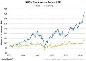 uploads///SMGs Stock versus Forward PE