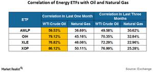 uploads///correlation of energy etf wih oil