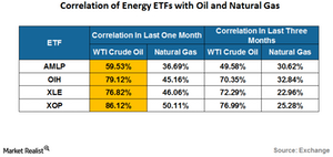 uploads/2016/07/correlation-of-energy-etf-wih-oil-1.png