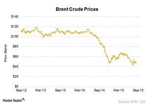 uploads/2015/10/Oil-Prices1.jpg