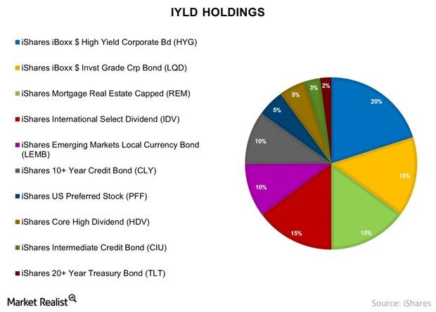 uploads///IYLD Holdings