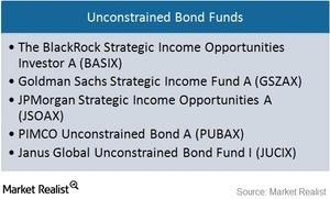 uploads///unconstrained bond funds