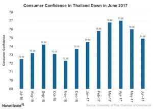 uploads///Consumer Confidence in Thailand Down in June