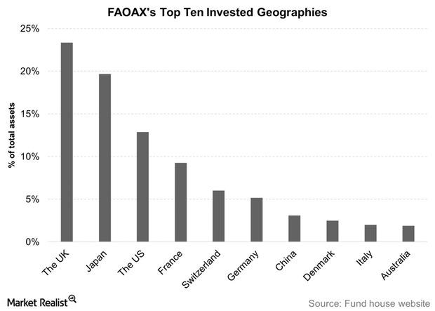 uploads///FAOAXs Top Ten Invested Geographies