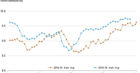 uploads/2016/07/US-gasoline-demand-4-1.png