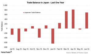 uploads///Japan trade balance Jun