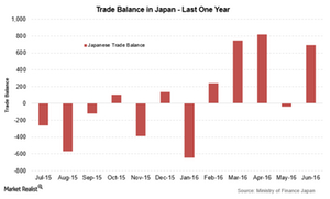 uploads/2016/07/Japan-trade-balance-Jun-1.png