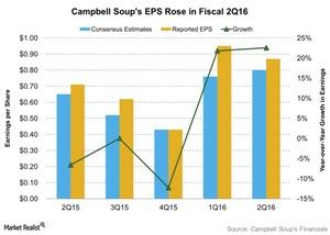uploads///Campbell Soups EPS Rose in Fiscal Q