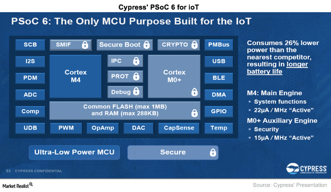 uploads///A_Semiconductors_CY_PSoC for IoT