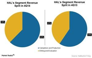 uploads///Quarterly group revenue split