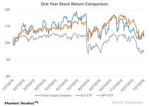uploads/2016/01/One-Year-Stock-Return-Comparison-2016-01-281.jpg