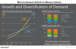 uploads///A_Semiconductors_MU Dedmand Outlook