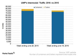 uploads/2016/06/UNP-Intermodal-4-1.png