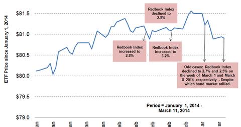 uploads/2014/03/Chart-2.png