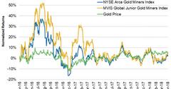 uploads/// Gold miners index gold