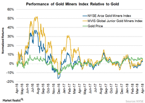 uploads/2018/05/3-Gold-miners-index-gold-1.png