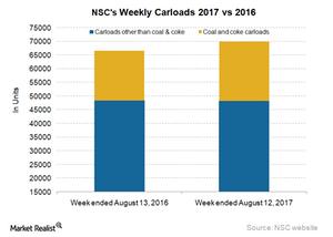 uploads/2017/08/NSC-Carloads-2-1.png
