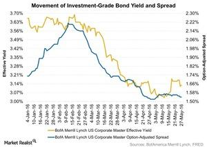 uploads/2016/06/Movement-of-Investment-Grade-Bond-Yield-and-Spread-2016-06-01-1.jpg