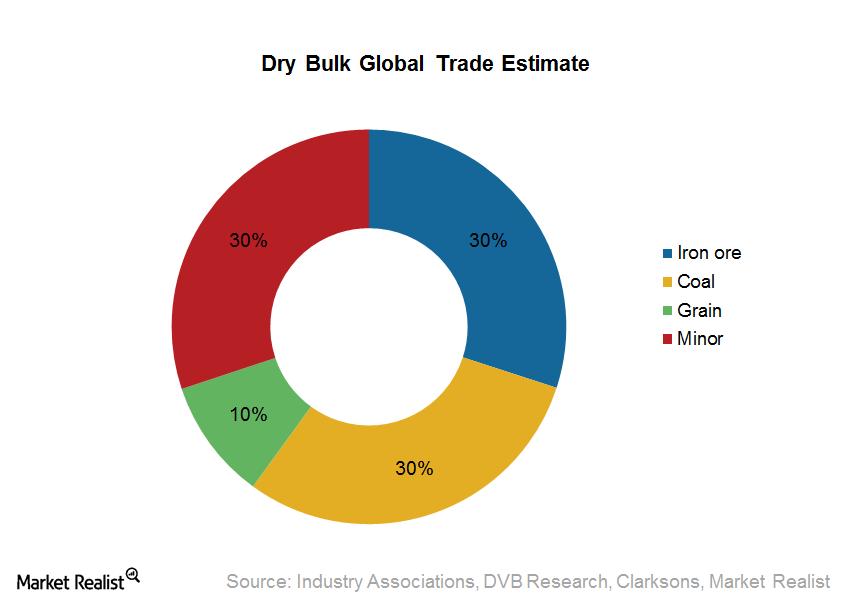 uploads///Dry Bulk Global Trade Estimate