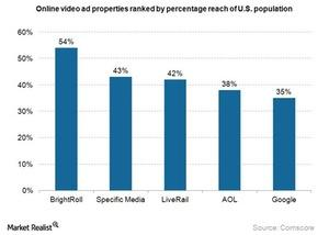 uploads///Internet video ad properties ranking