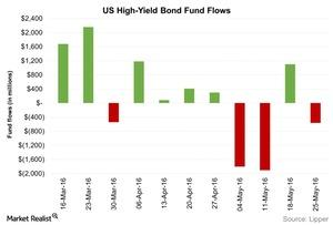 uploads/2016/06/US-High-Yield-Bond-Fund-Flows-2016-06-02-1.jpg