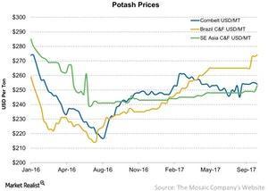 uploads/2017/10/Potash-Prices-2017-10-08-1.jpg