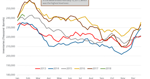 uploads/2018/02/Gasoline-inventories-2-1.png
