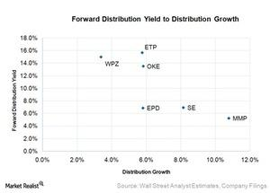 uploads/2015/12/forward-distribution-yield-to-distribution-growth1.jpg