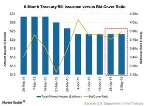 uploads/2016/05/6-Month-Treasury-Bill-Issuance-versus-Bid-Cover-Ratio-2016-05-071.jpg