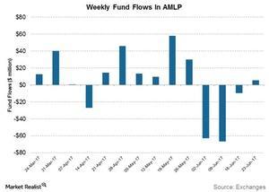 uploads///weekly fund flows in amlp
