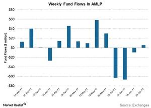 uploads/2017/06/weekly-fund-flows-in-amlp-2-1.jpg