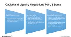 uploads///regulaitons banks