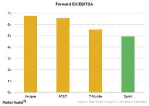 uploads///Telecom Forward EV EBITDA