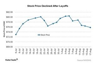 uploads///Stock Price Declined After Layoffs