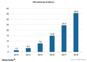 uploads/2015/04/Hardware-SDN-market.png