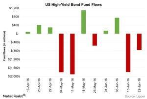 uploads/2016/06/US-High-Yield-Bond-Fund-Flows-2016-06-29-1.jpg