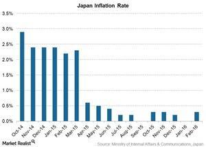 uploads/2016/04/japan-inflation-rate1.jpg