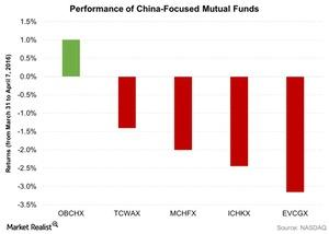 uploads/2016/04/Performance-of-China-Focused-Mutual-Funds-2016-04-081.jpg