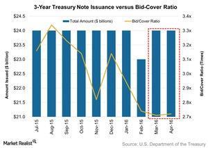 uploads/2016/04/3-Year-Treasury-Note-Issuance-versus-Bid-Cover-Ratio-2016-04-171.jpg