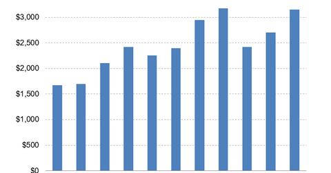 uploads/2016/07/DHI-Revenues.png