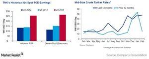 uploads///Spot TCE crude tanker rates