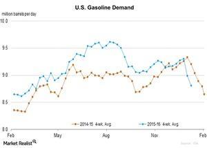 uploads/2016/01/U.S.-Gasoline-Demand-2016-01-141.jpg