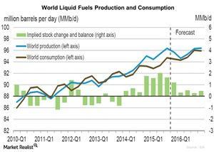 uploads/2015/11/World-Liquid-Fuels-Production-and-Consumption-2015-11-122.jpg