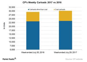 uploads/2017/08/CP-Carloads-1.png