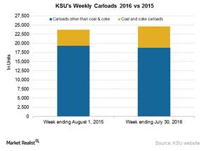 uploads/2016/08/KSU-Carloads-1.png