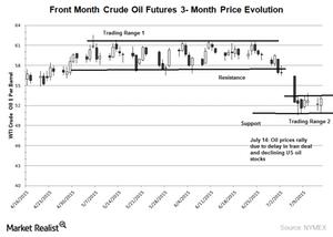 uploads/2015/07/WTI-crude-oil-3-month-chart-15-july-20151.png