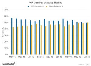 uploads/2016/09/VIP-Vs-Mass-market-1.png