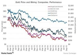 uploads/2015/09/gold-price-and-mining-companies1.jpg